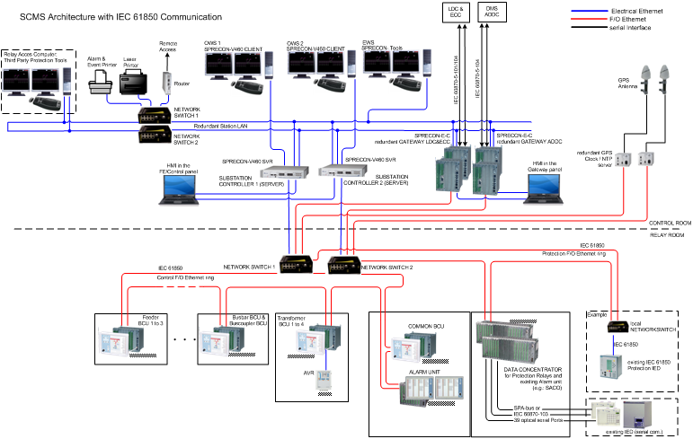 Power Automation Capability Loops Automation